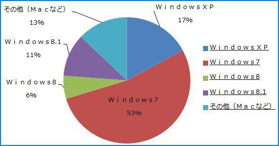 2014年10月デスクトップOSシェア