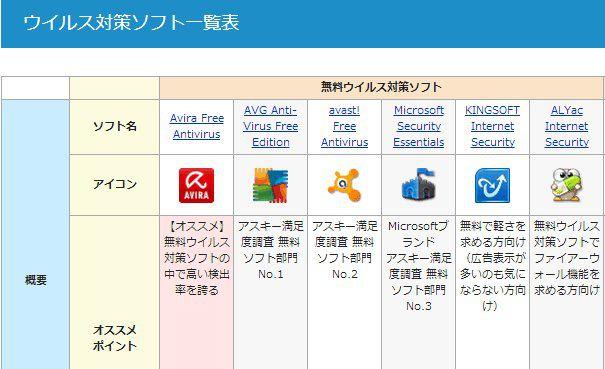 フリーソフト100